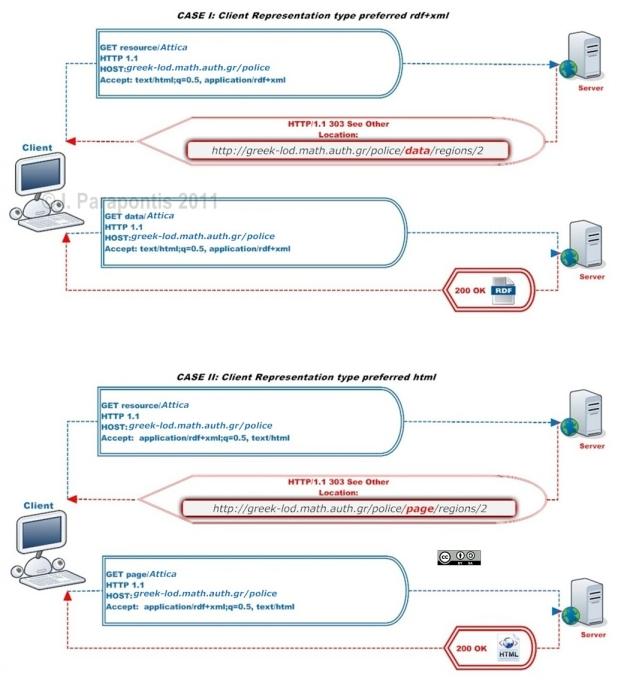URI Dereferencing & Content Negotiation Mechanism