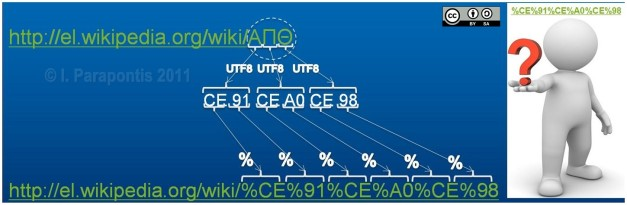 Greek characters ΑΠΘ are % encoded into an unreadable URI representation.