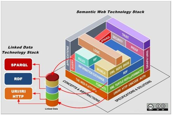 SEMANTIC WEB LD STACK3