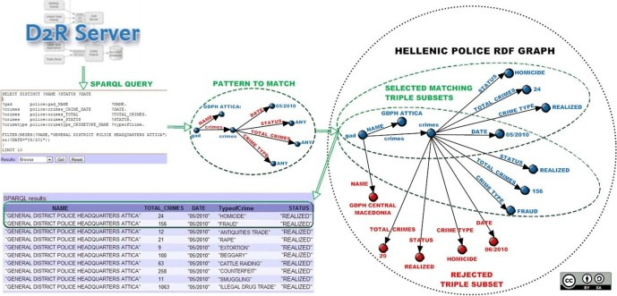 Identifying matching triple patterns from the Hellenic Police RDF graph