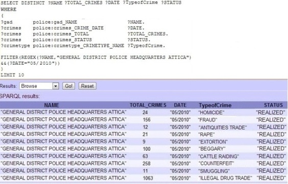 Hellenic Police SPARQL Query Sample with returned results